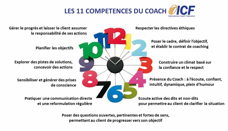 horloge des 11 compétences ICF Osez l'Odyssee
