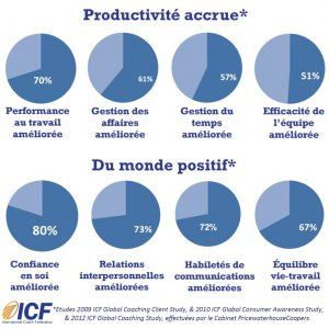Benefices du Coaching selon ICF