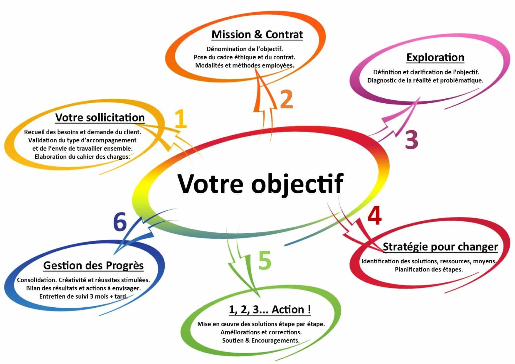 Methodologie Processus Osez l'Odyssee