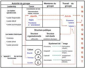 Theorie organisationnelle de Berne Schema de Fox